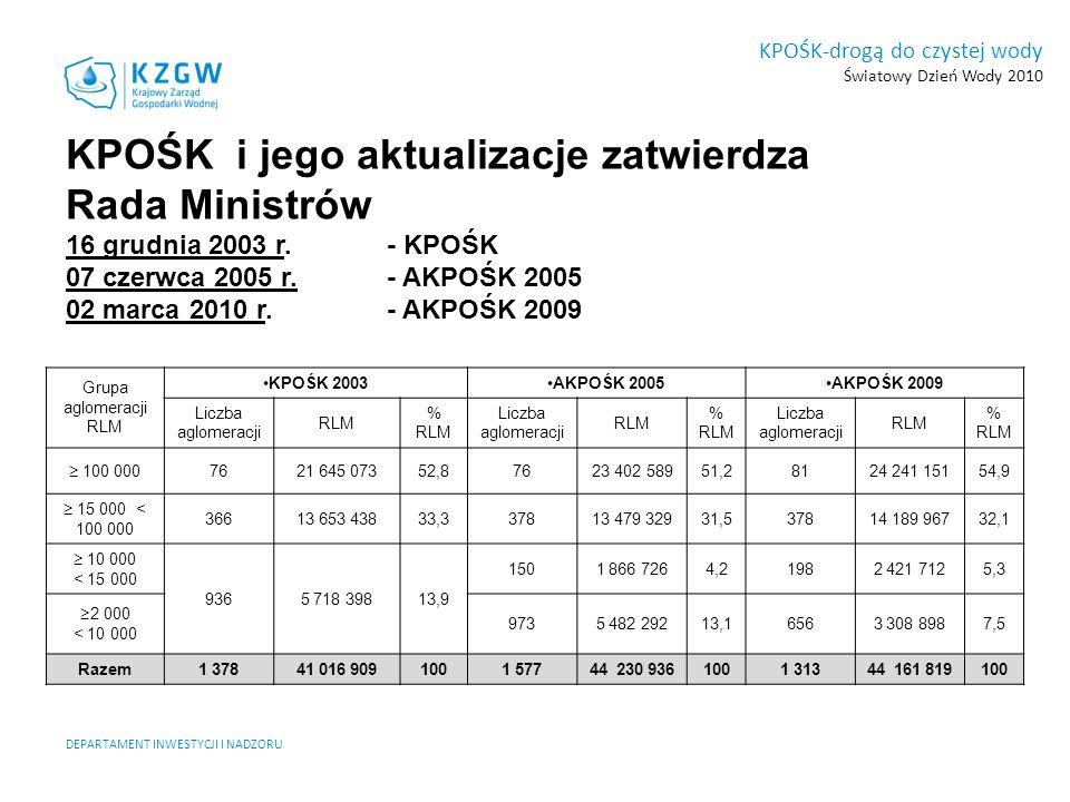 KPOŚK-drogą do czystej wody Światowy Dzień Wody 2010 DEPARTAMENT INWESTYCJI I NADZORU AKPOŚK 2009 Mapa aglomeracji Stan na 28.02.2008 r.
