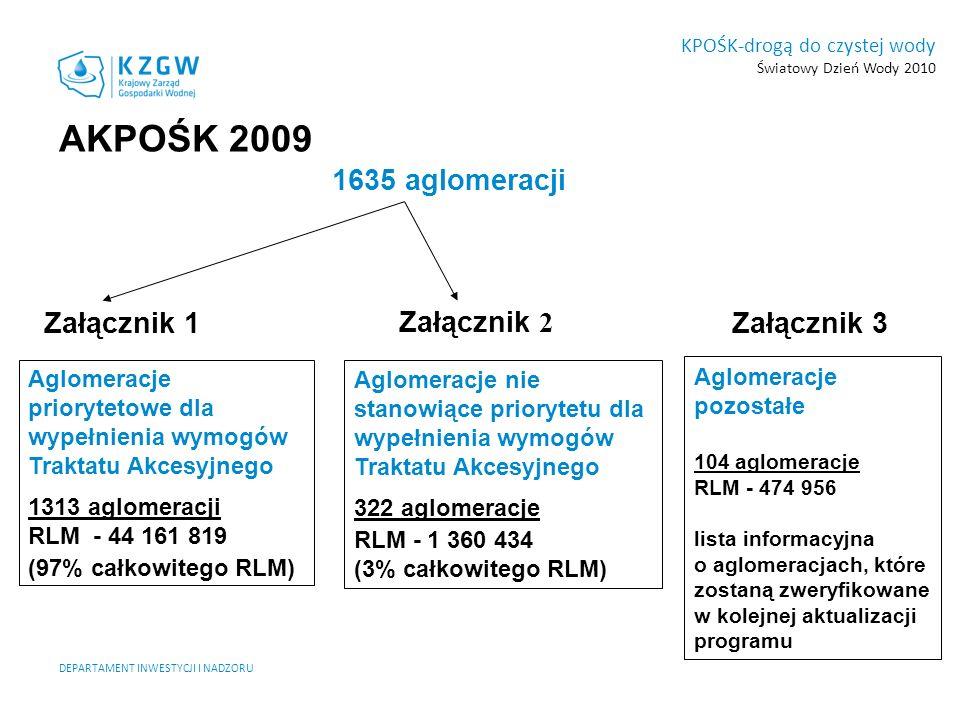 1635 aglomeracji Załącznik 1Załącznik 2 Załącznik 3 Aglomeracje priorytetowe dla wypełnienia wymogów Traktatu Akcesyjnego 1313 aglomeracji RLM - 44 16