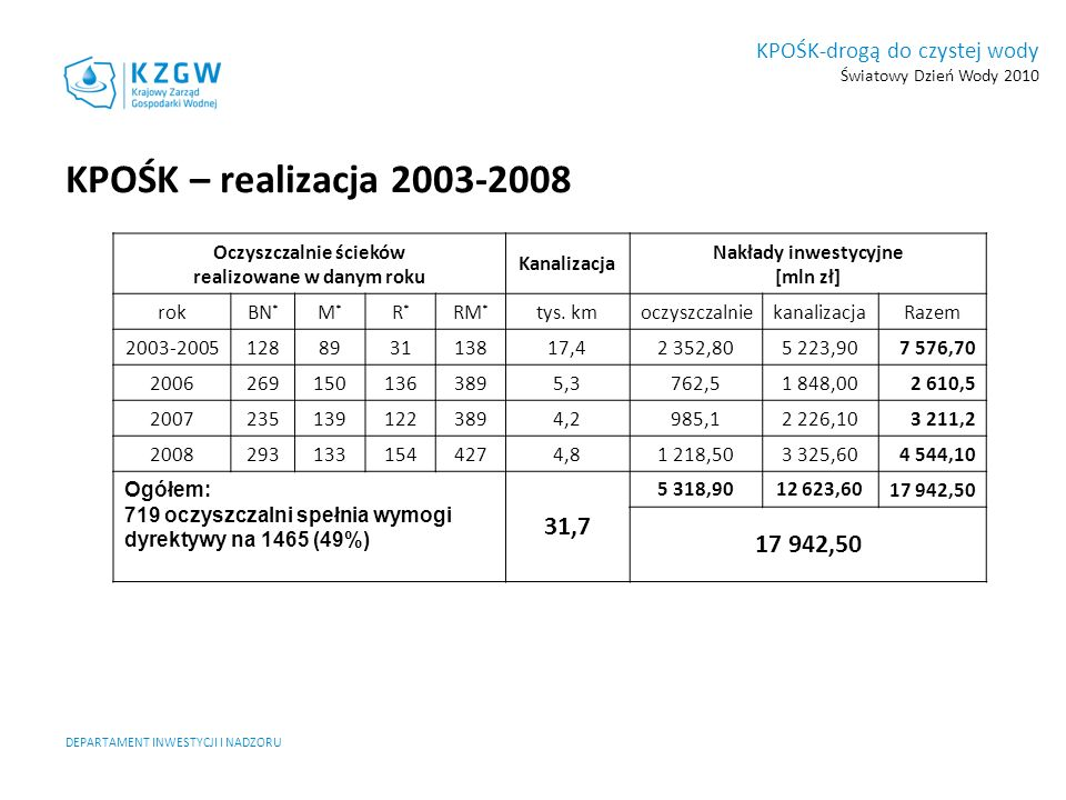 KPOŚK-drogą do czystej wody Światowy Dzień Wody 2010 KPOŚK – realizacja 2003-2008 Oczyszczalnie ścieków realizowane w danym roku Kanalizacja Nakłady i