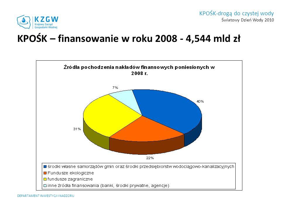 DEPARTAMENT INWESTYCJI I NADZORU KPOŚK-drogą do czystej wody Światowy Dzień Wody 2010 AKPOŚK 2009 – zadania do realizacji (załącznik 1) Zakres rzeczowy: sieć kanalizacyjna: budowa – 30 641 km modernizacja – 2 883 km oczyszczalnia ścieków: budowa - 177 modernizacja i/lub rozbudowa - 569 modernizacja części osadowej - 178 Zakres finansowy: na sieci kanalizacyjne 19,2 mld zł na oczyszczalnie ścieków 11,4 mld zł na zagospodarowanie osadów 1,3 mld zł 31,9 mld zł
