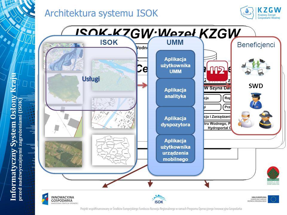 Architektura systemu ISOK SWD Aplikacja dyspozytora Aplikacja analityka Aplikacja użytkownika UMM Aplikacja użytkownika urządzenia mobilnego UMM ISOK