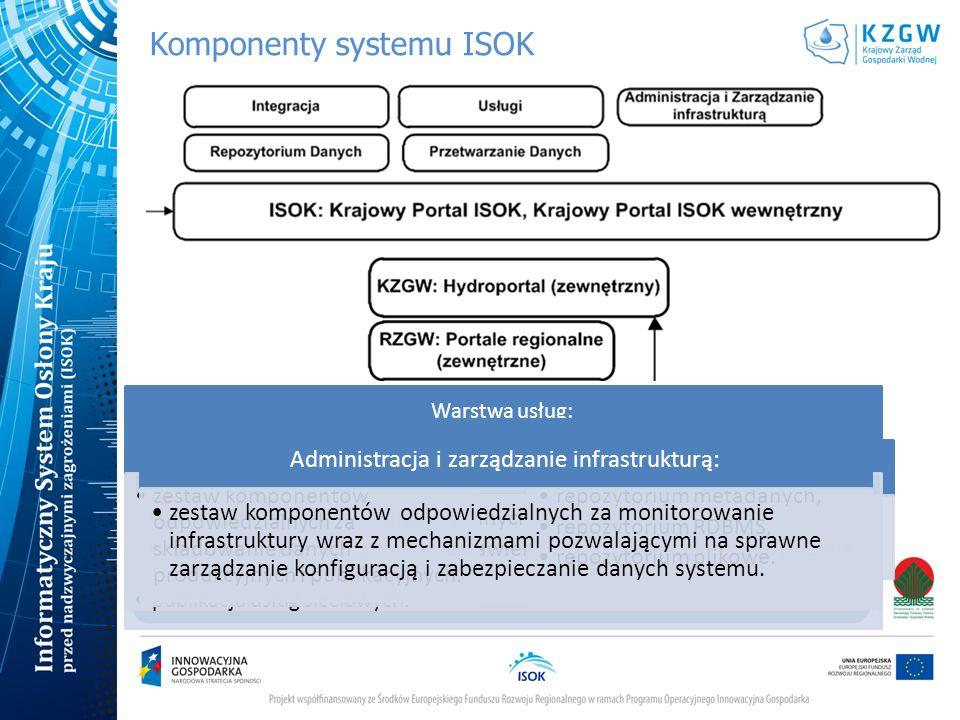 Komponenty systemu ISOK Krajowy Portal ISOK: prezentowanie informacji publicznych, prezentowanie informacji dedykowanych dla uprawnionych użytkowników