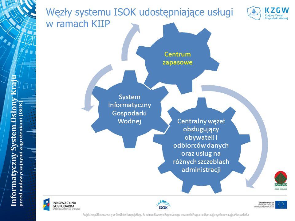 Węzły systemu ISOK udostępniające usługi w ramach KIIP Centralny węzeł obsługujący obywateli i odbiorców danych oraz usług na różnych szczeblach admin