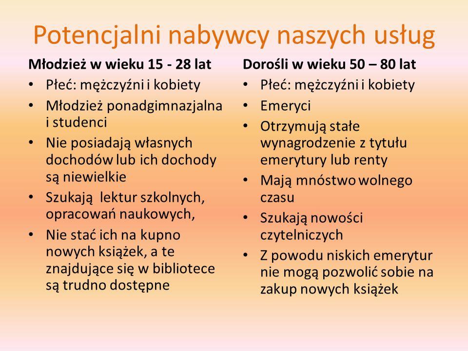 Potencjalni nabywcy naszych usług Młodzież w wieku 15 - 28 lat Płeć: mężczyźni i kobiety Młodzież ponadgimnazjalna i studenci Nie posiadają własnych d