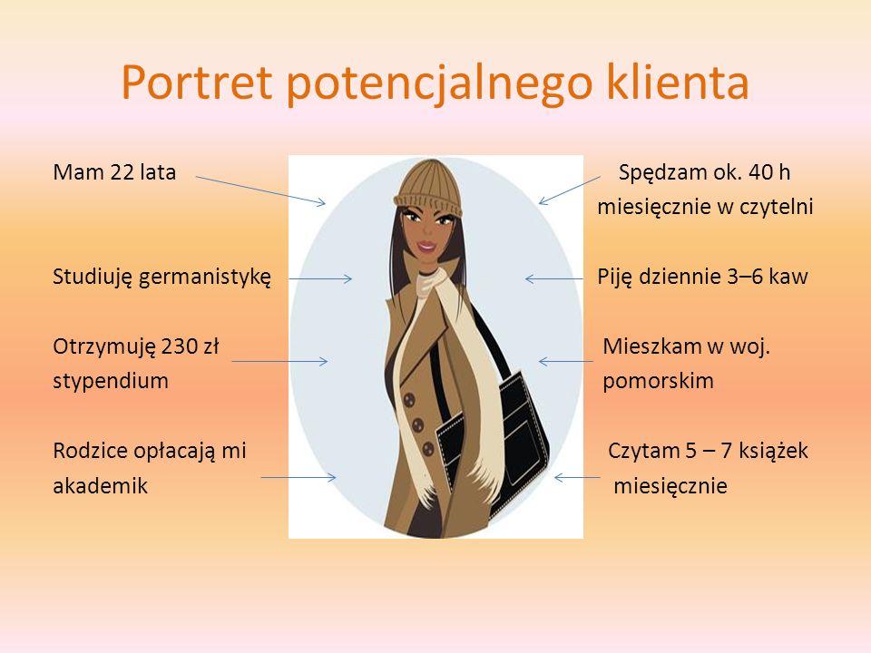 Portret potencjalnego klienta Mam 22 lata Spędzam ok. 40 h miesięcznie w czytelni Studiuję germanistykę Piję dziennie 3–6 kaw Otrzymuję 230 zł Mieszka