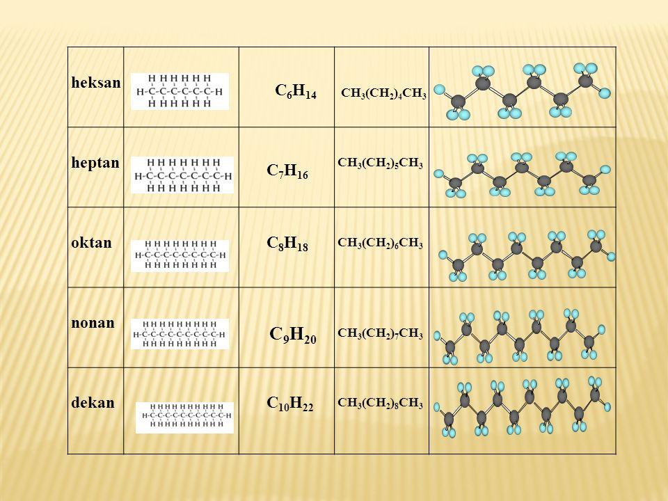 heksan C 6 H 14 CH 3 (CH 2 ) 4 CH 3 heptan C 7 H 16 CH 3 (CH 2 ) 5 CH 3 oktan C 8 H 18 CH 3 (CH 2 ) 6 CH 3 nonan C 9 H 20 CH 3 (CH 2 ) 7 CH 3 dekan C