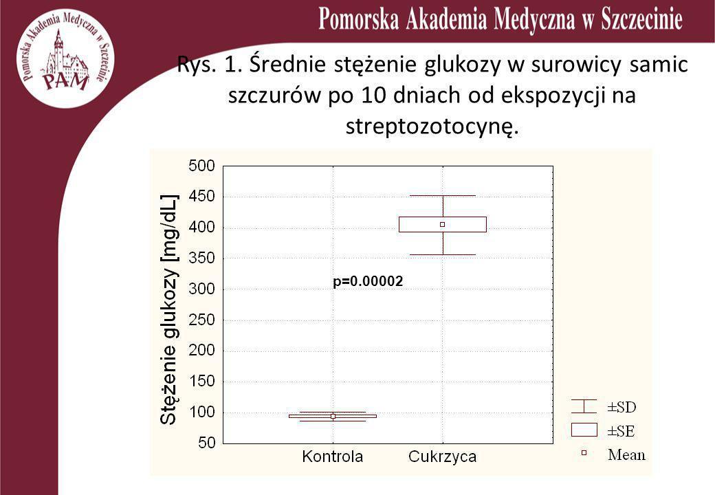 Rys. 1. Średnie stężenie glukozy w surowicy samic szczurów po 10 dniach od ekspozycji na streptozotocynę. p=0.00002