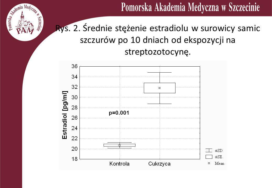 Rys. 2. Średnie stężenie estradiolu w surowicy samic szczurów po 10 dniach od ekspozycji na streptozotocynę. p=0.001