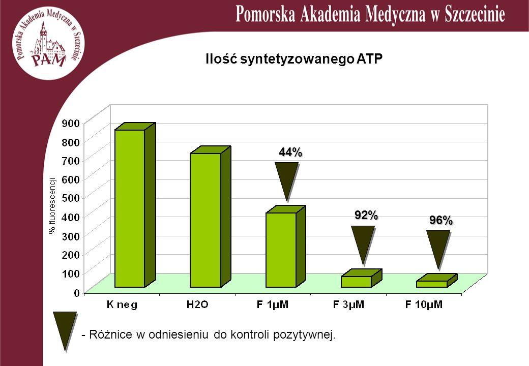 Ilość syntetyzowanego ATP 44% 96% 92% - Różnice w odniesieniu do kontroli pozytywnej.