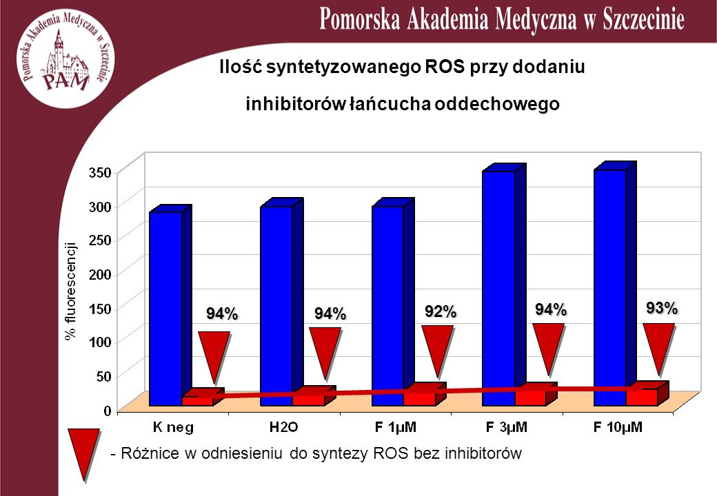 Ilość syntetyzowanego ROS przy dodaniu inhibitorów łańcucha oddechowego 93% 92% 94% 94% 94% - Różnice w odniesieniu do syntezy ROS bez inhibitorów