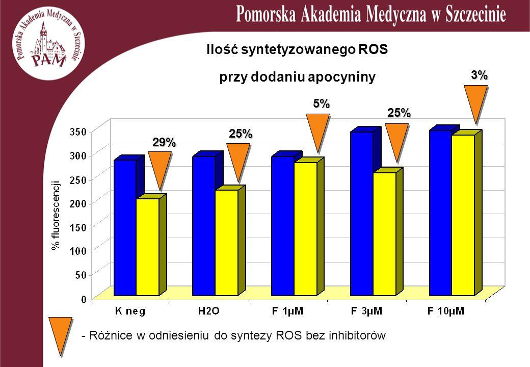 Ilość syntetyzowanego ROS przy dodaniu apocyniny 3% 25% 5% 25% 29% - Różnice w odniesieniu do syntezy ROS bez inhibitorów
