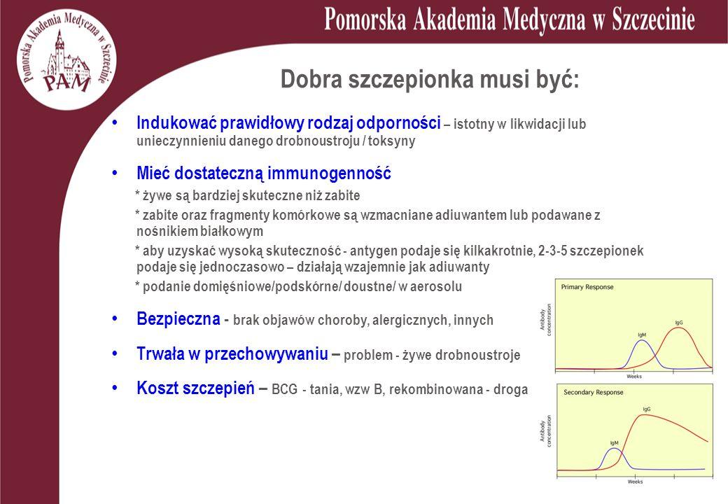 Dobra szczepionka musi być: Indukować prawidłowy rodzaj odporności – istotny w likwidacji lub unieczynnieniu danego drobnoustroju / toksyny Mieć dostateczną immunogenność * żywe są bardziej skuteczne niż zabite * zabite oraz fragmenty komórkowe są wzmacniane adiuwantem lub podawane z nośnikiem białkowym * aby uzyskać wysoką skuteczność - antygen podaje się kilkakrotnie, 2-3-5 szczepionek podaje się jednoczasowo – działają wzajemnie jak adiuwanty * podanie domięśniowe/podskórne/ doustne/ w aerosolu Bezpieczna - brak objawów choroby, alergicznych, innych Trwała w przechowywaniu – problem - żywe drobnoustroje Koszt szczepień – BCG - tania, wzw B, rekombinowana - droga