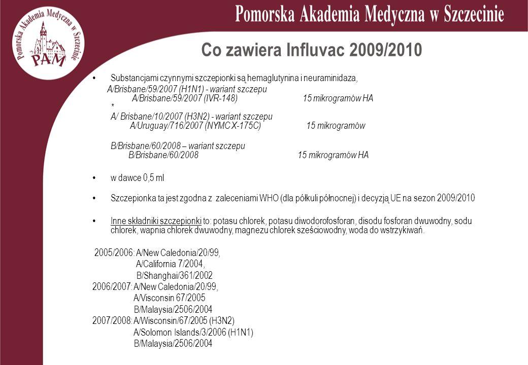Co zawiera Influvac 2009/2010 Substancjami czynnymi szczepionki są hemaglutynina i neuraminidaza, A/Brisbane/59/2007 (H1N1) - wariant szczepu A/Brisbane/59/2007 (IVR-148) 15 mikrogramów HA * A/ Brisbane/10/2007 (H3N2) - wariant szczepu A/Uruguay/716/2007 (NYMC X-175C) 15 mikrogramów B/Brisbane/60/2008 – wariant szczepu B/Brisbane/60/2008 15 mikrogramów HA w dawce 0,5 ml Szczepionka ta jest zgodna z zaleceniami WHO (dla półkuli północnej) i decyzją UE na sezon 2009/2010 Inne składniki szczepionki to: potasu chlorek, potasu diwodorofosforan, disodu fosforan dwuwodny, sodu chlorek, wapnia chlorek dwuwodny, magnezu chlorek sześciowodny, woda do wstrzykiwań.