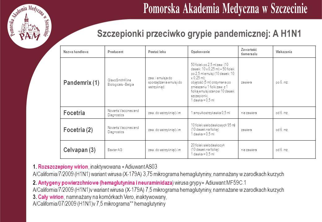 Szczepionki przeciwko grypie pandemicznej: A H1N1 Nazwa handlowaProducentPostać lekuOpakowanie Zawartość tiomersalu Wskazania Pandemrix (1) GlaxoSmithKline Biologicals - Belgia zaw.