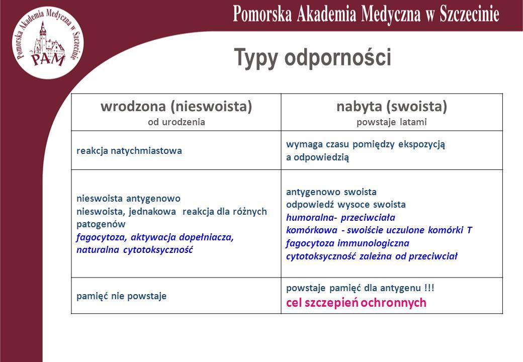 Typy odporności wrodzona (nieswoista) od urodzenia nabyta (swoista) powstaje latami reakcja natychmiastowa wymaga czasu pomiędzy ekspozycją a odpowiedzią nieswoista antygenowo nieswoista, jednakowa reakcja dla różnych patogenów fagocytoza, aktywacja dopełniacza, naturalna cytotoksyczność antygenowo swoista odpowiedź wysoce swoista humoralna- przeciwciała komórkowa - swoiście uczulone komórki T fagocytoza immunologiczna cytotoksyczność zależna od przeciwciał pamięć nie powstaje powstaje pamięć dla antygenu !!.