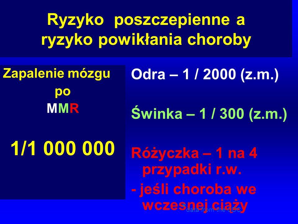 Ryzyko poszczepienne a ryzyko powikłania choroby Zapalenie mózgu po MMR 1/1 000 000 Odra – 1 / 2000 (z.m.) Świnka – 1 / 300 (z.m.) Różyczka – 1 na 4 p