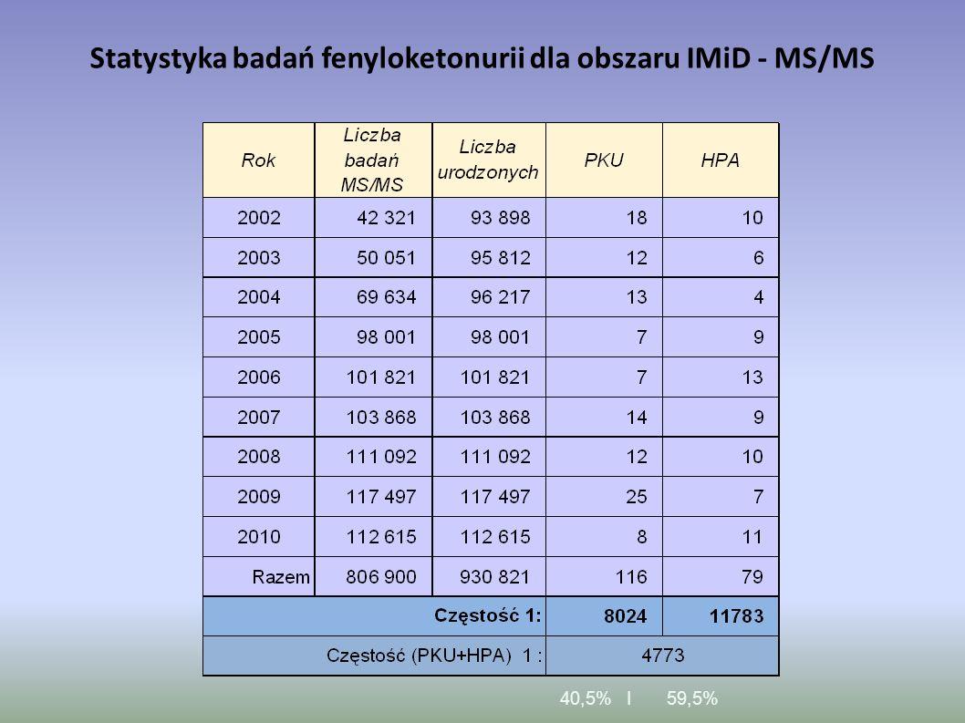 Statystyka badań fenyloketonurii dla obszaru IMiD - MS/MS 40,5% I 59,5%