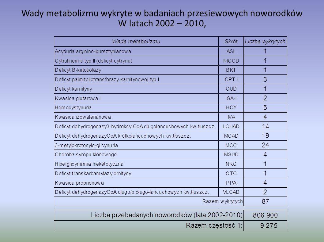 Wady metabolizmu wykryte w badaniach przesiewowych noworodków W latach 2002 – 2010,