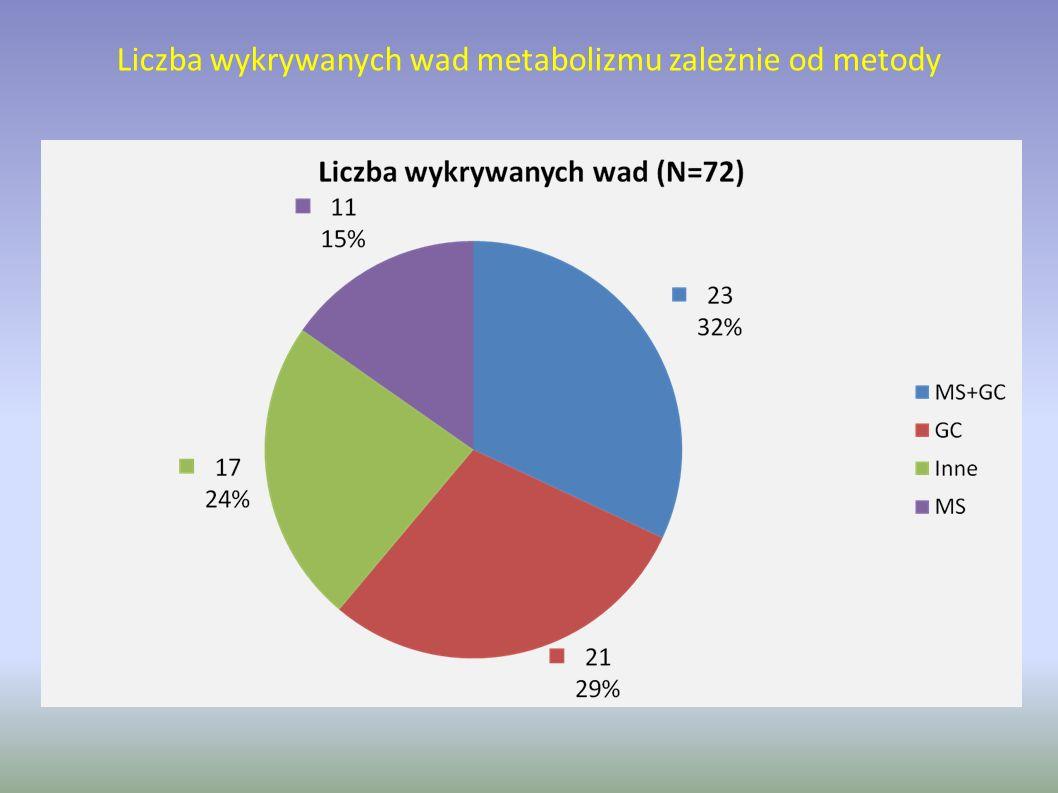 Liczba wykrywanych wad metabolizmu zależnie od metody