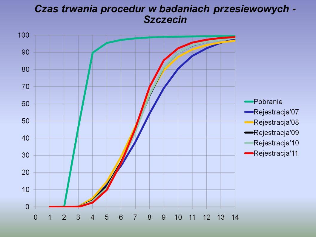 Czas trwania procedur w badaniach przesiewowych - Szczecin