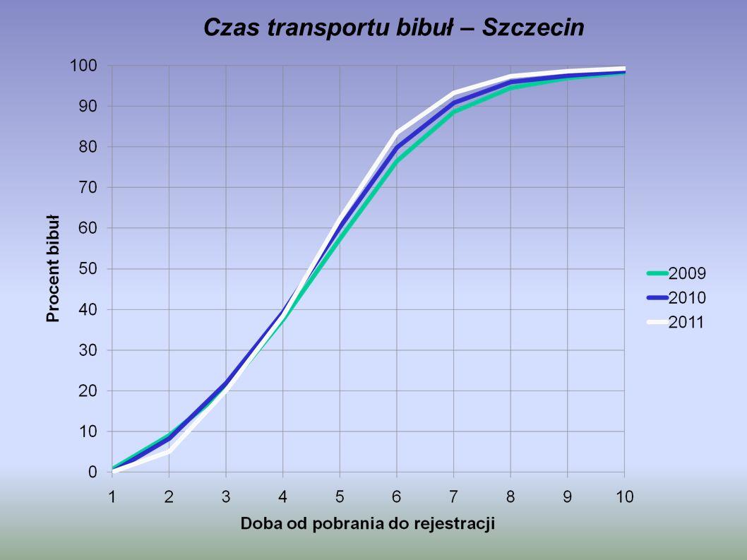 Czas transportu bibuł – Szczecin