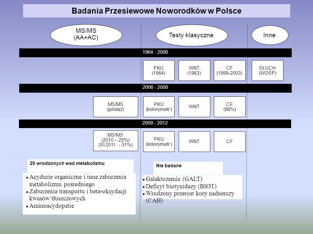 Badania Przesiewowe Noworodków w Polsce MS/MS (pilotaż) SŁUCH (WOŚP) CF (1999-2003) Acydurie organiczne i inne zaburzenia metabolizmu pośredniego Zabu