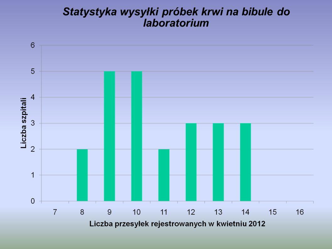 Statystyka wysyłki próbek krwi na bibule do laboratorium