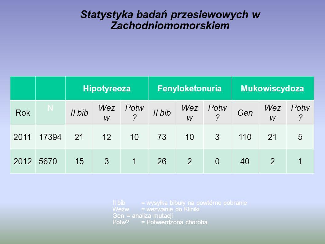 Statystyka badań przesiewowych w Zachodniomomorskiem HipotyreozaFenyloketonuriaMukowiscydoza Rok N II bib Wez w Potw ? II bib Wez w Potw ? Gen Wez w P