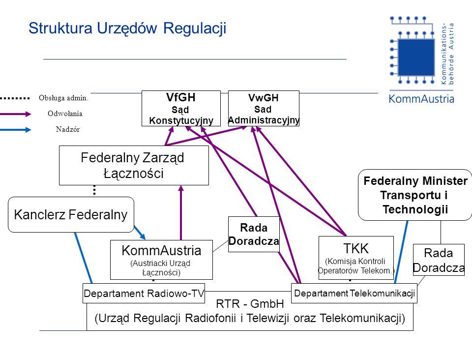 Struktura Urzędów Regulacji Obsługa admin. Odwołania Nadzór Rada Doradcza RTR - GmbH (Urząd Regulacji Radiofonii i Telewizji oraz Telekomunikacji) Kom