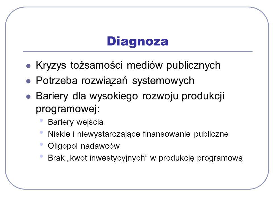 Diagnoza Kryzys tożsamości mediów publicznych Potrzeba rozwiązań systemowych Bariery dla wysokiego rozwoju produkcji programowej: Bariery wejścia Niskie i niewystarczające finansowanie publiczne Oligopol nadawców Brak kwot inwestycyjnych w produkcję programową