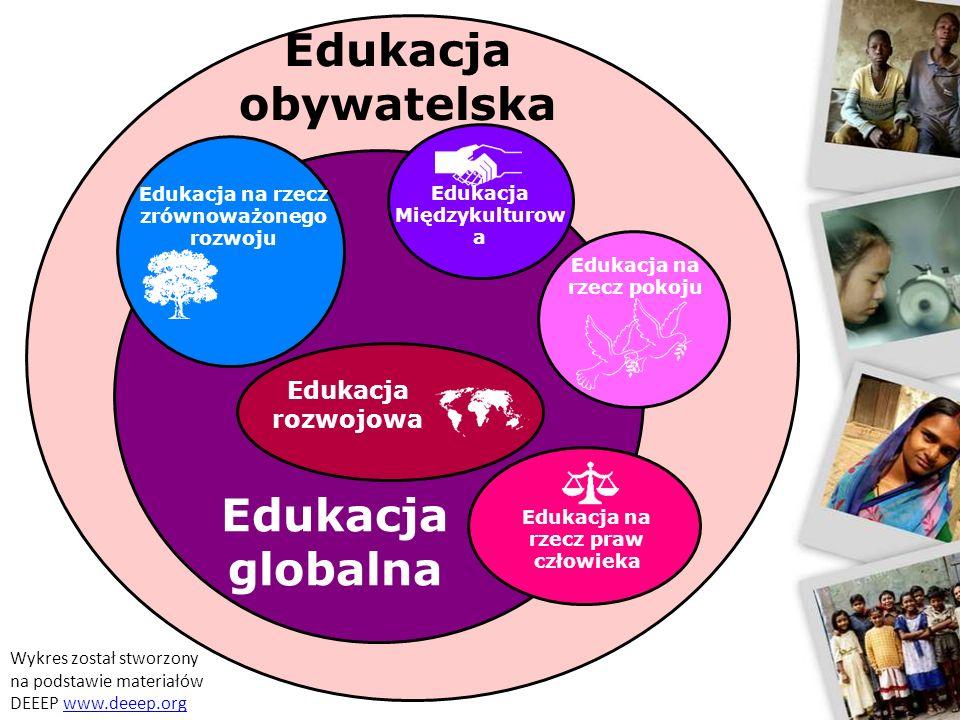 Edukacja globalna Edukacja na rzecz praw człowieka Edukacja na rzecz zrównoważonego rozwoju Edukacja na rzecz pokoju Edukacja Międzykulturow a Edukacj