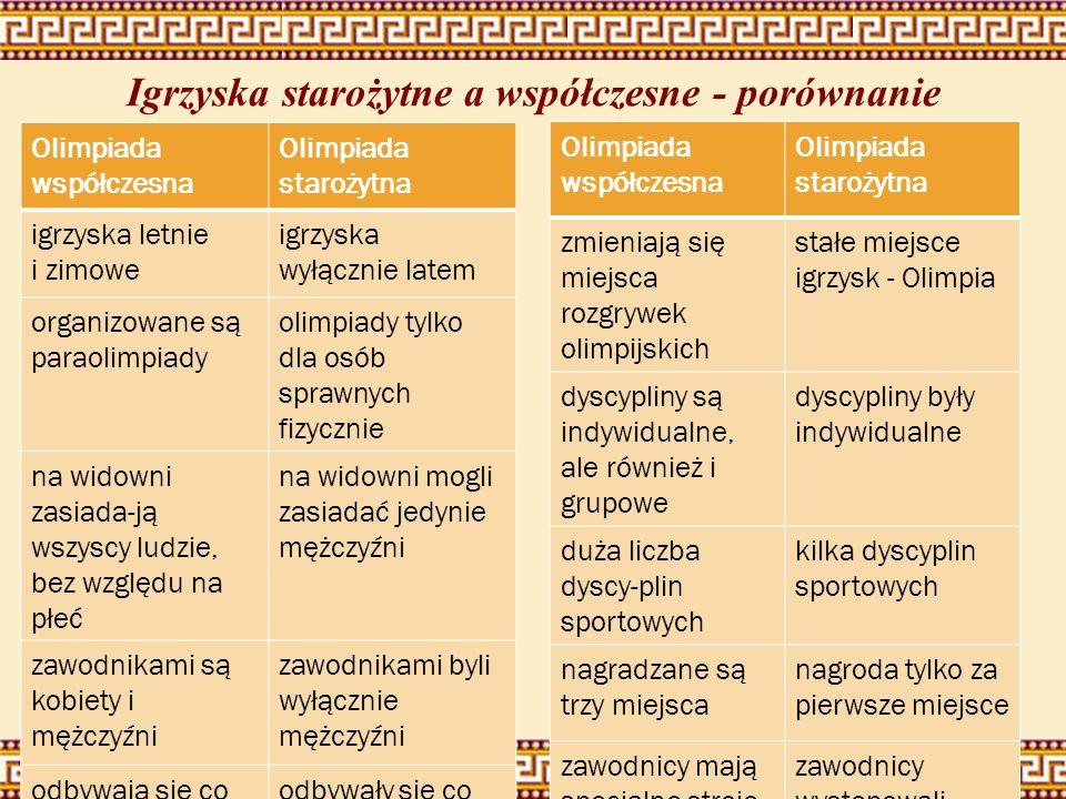 Igrzyska starożytne a współczesne - porównanie Olimpiada współczesna Olimpiada starożytna igrzyska letnie i zimowe igrzyska wyłącznie latem organizowa