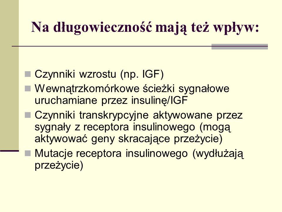Na długowieczność mają też wpływ: Czynniki wzrostu (np. IGF) Wewnątrzkomórkowe ścieżki sygnałowe uruchamiane przez insulinę/IGF Czynniki transkrypcyjn