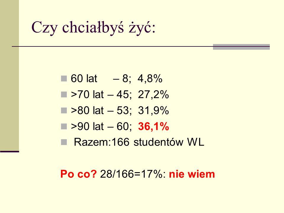 Czy chciałbyś żyć: 60 lat – 8; 4,8% >70 lat – 45; 27,2% >80 lat – 53; 31,9% >90 lat – 60; 36,1% Razem:166 studentów WL Po co? 28/166=17%: nie wiem