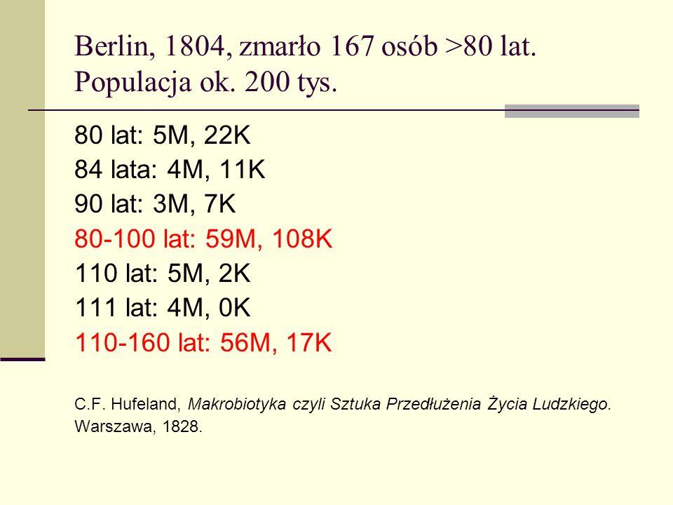 Berlin, 1804, zmarło 167 osób >80 lat. Populacja ok. 200 tys. 80 lat: 5M, 22K 84 lata: 4M, 11K 90 lat: 3M, 7K 80-100 lat: 59M, 108K 110 lat: 5M, 2K 11