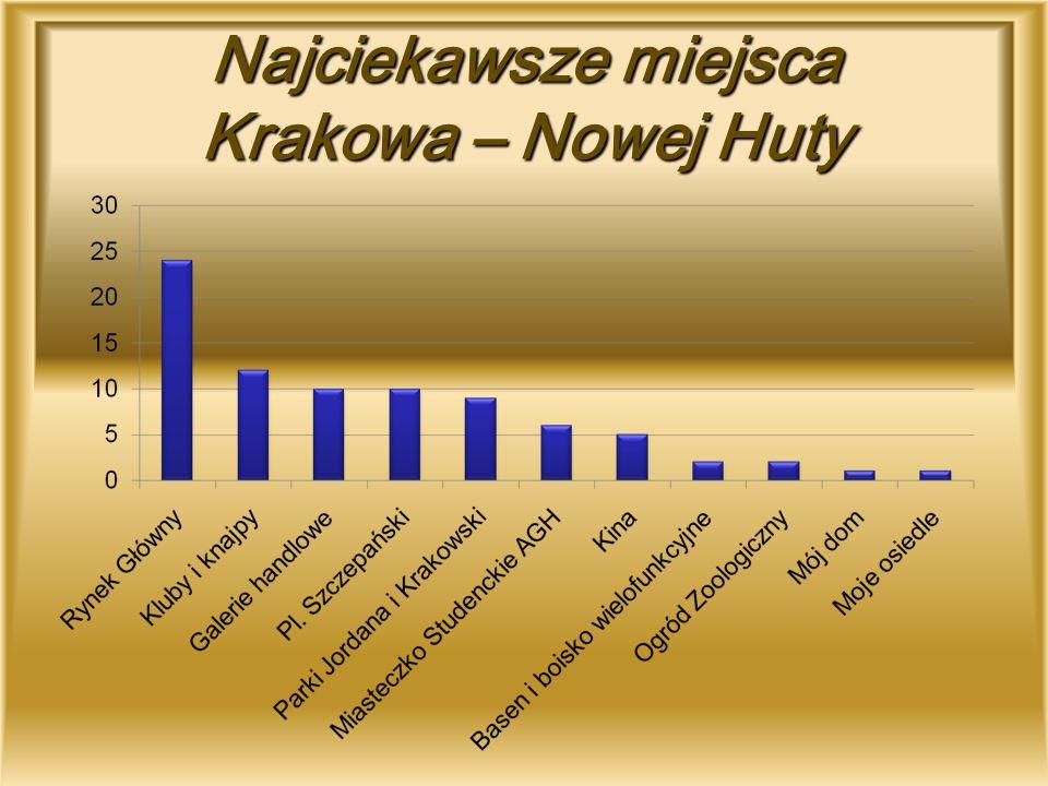 Najciekawsze miejsca Krakowa – Nowej Huty