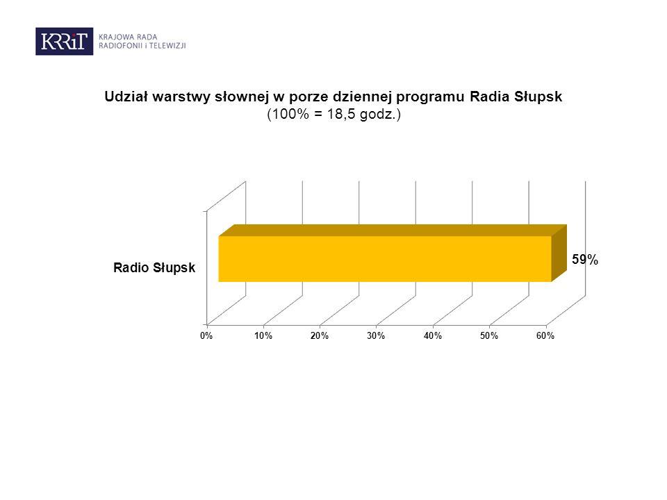 Udział warstwy słownej w porze dziennej programu Radia Słupsk (100% = 18,5 godz.)