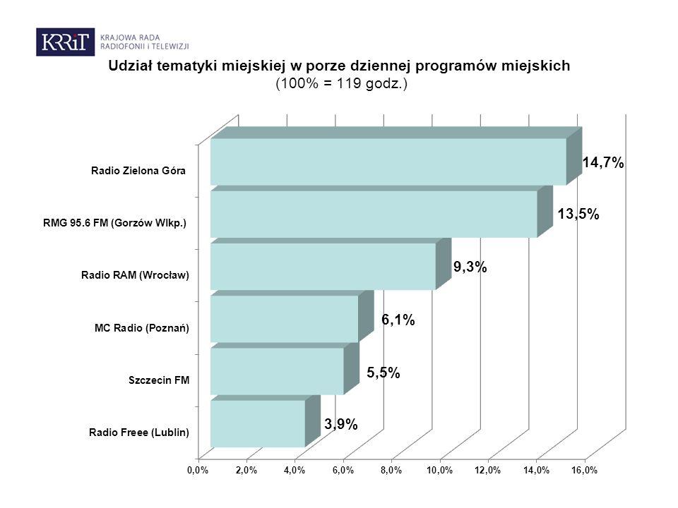 Udział tematyki miejskiej w porze dziennej programów miejskich (100% = 119 godz.)