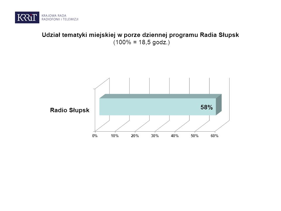 Udział tematyki miejskiej w porze dziennej programu Radia Słupsk (100% = 18,5 godz.)