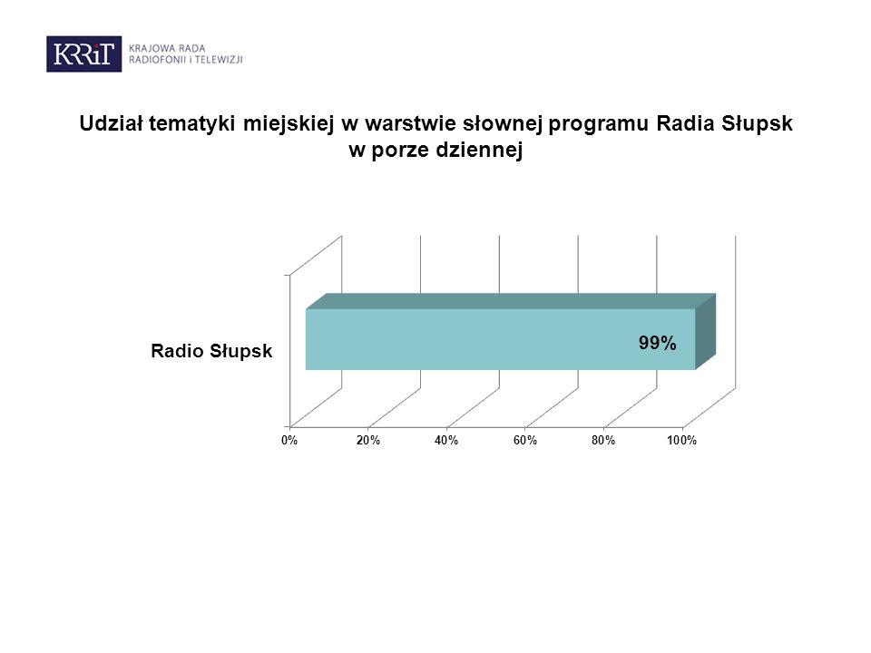 Udział tematyki miejskiej w warstwie słownej programu Radia Słupsk w porze dziennej