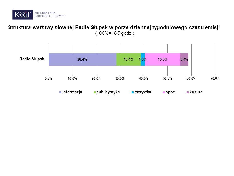 Struktura warstwy słownej Radia Słupsk w porze dziennej tygodniowego czasu emisji (100%=18,5 godz.)