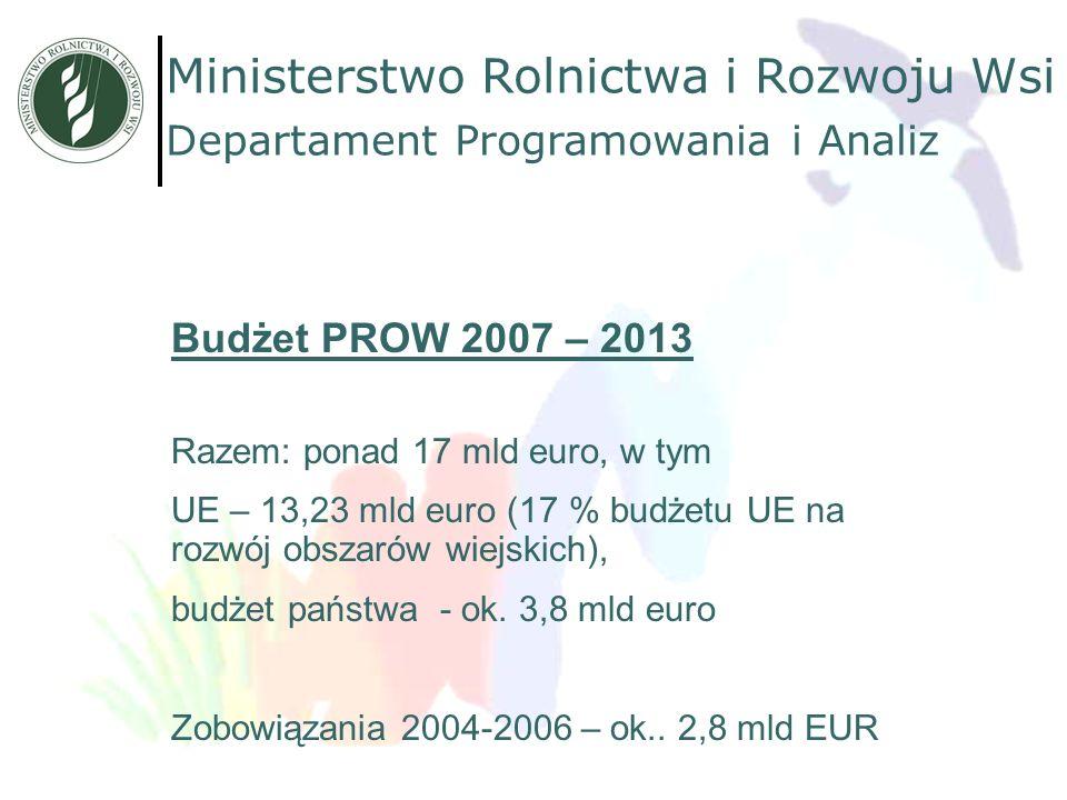 Departament Programowania i Analiz Ministerstwo Rolnictwa i Rozwoju Wsi Budżet PROW 2007 – 2013 Razem: ponad 17 mld euro, w tym UE – 13,23 mld euro (1