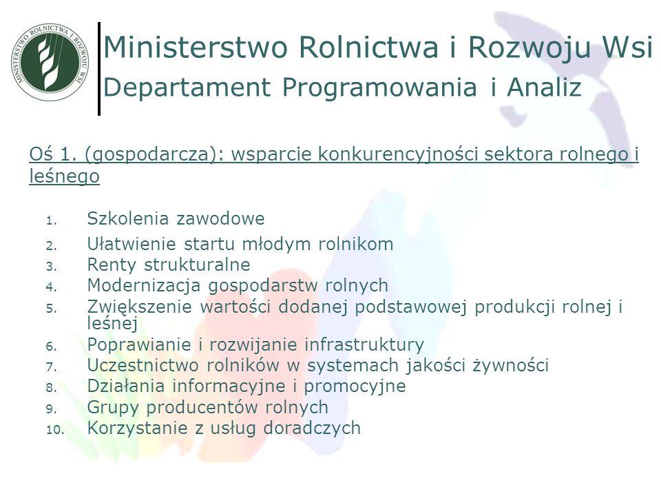 Oś 1. (gospodarcza): wsparcie konkurencyjności sektora rolnego i leśnego 1. Szkolenia zawodowe 2. Ułatwienie startu młodym rolnikom 3. Renty struktura