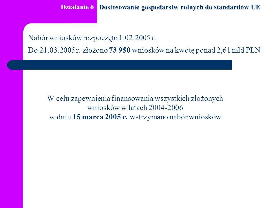 Nabór wniosków rozpoczęto 1.02.2005 r. Do 21.03.2005 r. złożono 73 950 wniosków na kwotę ponad 2,61 mld PLN W celu zapewnienia finansowania wszystkich
