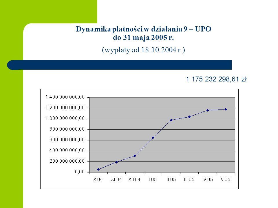Dynamika płatności w działaniu 9 – UPO do 31 maja 2005 r. (wypłaty od 18.10.2004 r.) 1 175 232 298,61 zł