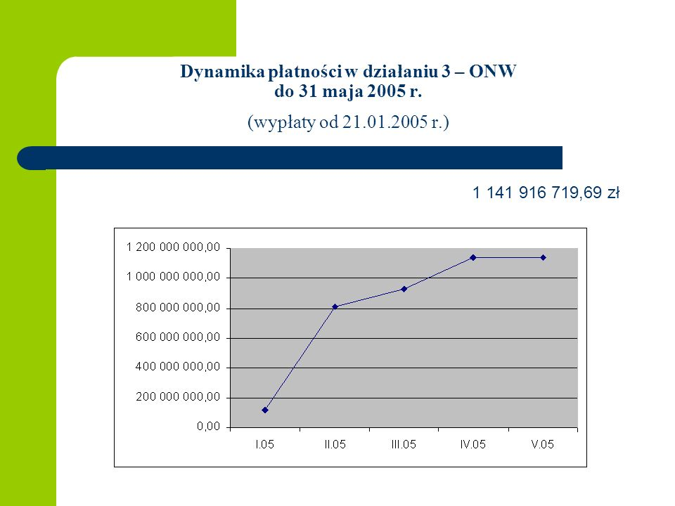 Dynamika płatności w działaniu 3 – ONW do 31 maja 2005 r. (wypłaty od 21.01.2005 r.) 1 141 916 719,69 zł