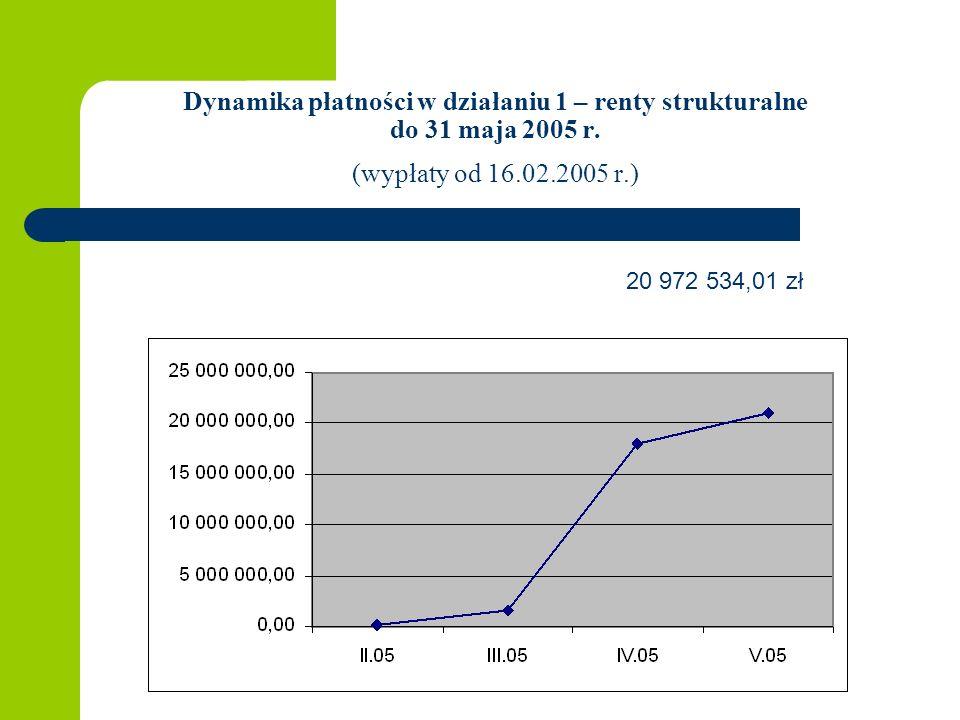 Dynamika płatności w działaniu 1 – renty strukturalne do 31 maja 2005 r. (wypłaty od 16.02.2005 r.) 20 972 534,01 zł