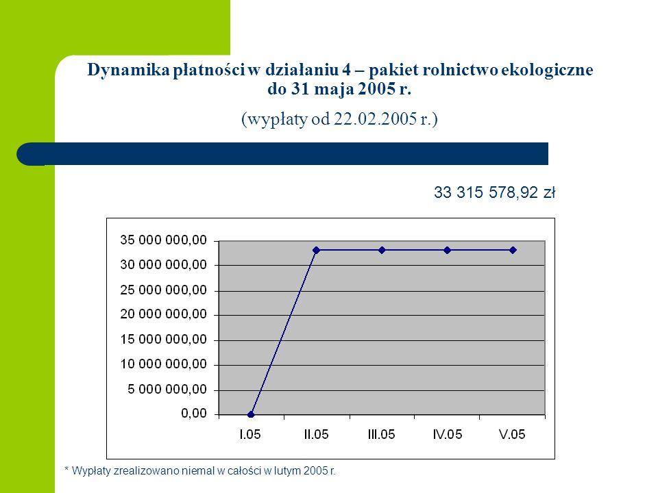 Dynamika płatności w działaniu 4 – pakiet rolnictwo ekologiczne do 31 maja 2005 r. (wypłaty od 22.02.2005 r.) 33 315 578,92 zł * Wypłaty zrealizowano