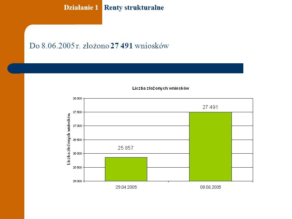 Do 8.06.2005 r. złożono 27 491 wniosków Renty strukturalne Działanie 1 Renty strukturalne