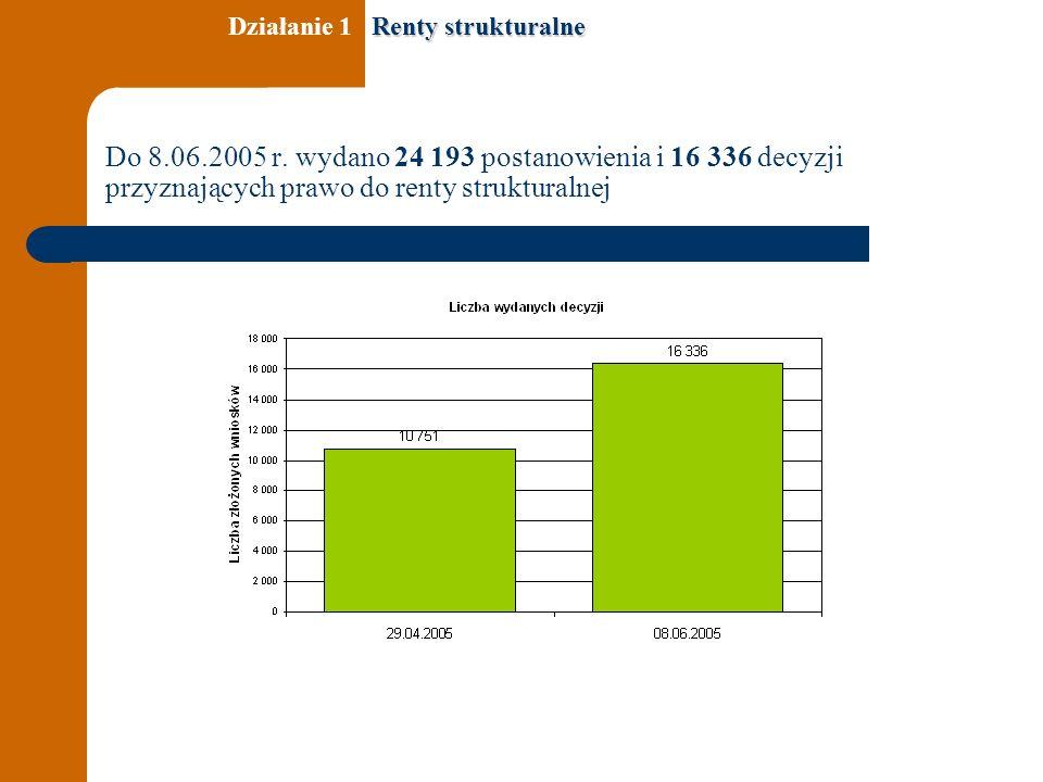 Do 8.06.2005 r. wydano 24 193 postanowienia i 16 336 decyzji przyznających prawo do renty strukturalnej Renty strukturalne Działanie 1 Renty struktura